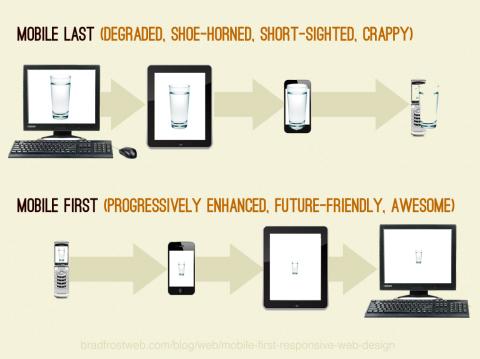 Estrategia de diseño Mobile First  frente a Mobile Last, deformación profesional.